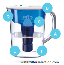Pur water filter pitcher reviews